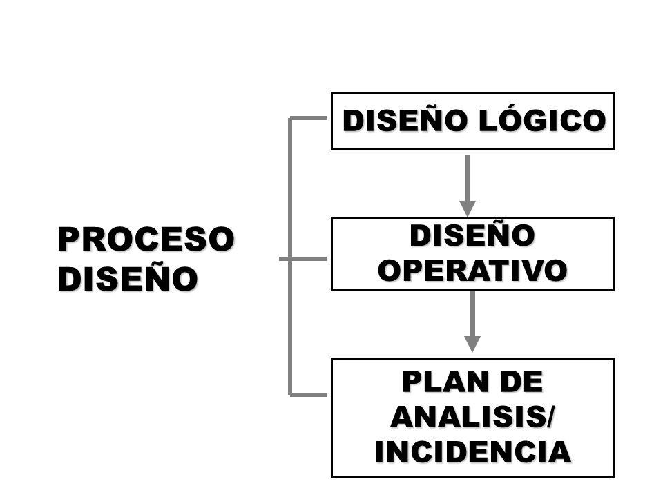 PROCESO DISEÑO DISEÑO LÓGICO DISEÑO OPERATIVO PLAN DE ANALISIS/ INCIDENCIA
