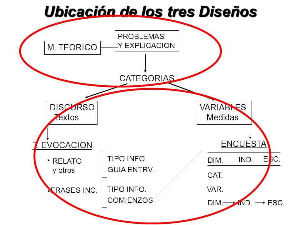 Ubicación de los tres Diseños M. TEORICO CATEGORIAS DISCURSO Textos T. EVOCACION RELATO y otros TIPO INFO. GUIA ENTRV. FRASES INC. TIPO INFO. COMIENZO