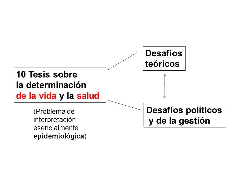 10 Tesis sobre la determinación de la vida y la salud Desafíos políticos y de la gestión Desafíos teóricos (Problema de interpretación esencialmente e