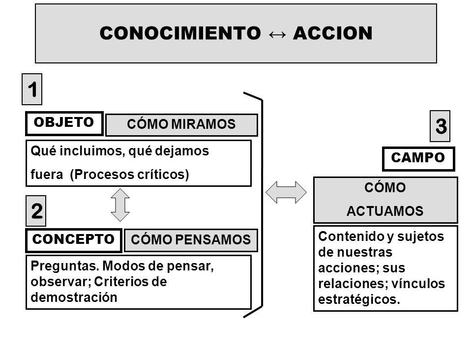 CONOCIMIENTO ACCION OBJETO CONCEPTO CAMPO CÓMO MIRAMOS CÓMO PENSAMOS CÓMO ACTUAMOS Qué incluimos, qué dejamos fuera (Procesos críticos) Preguntas. Mod