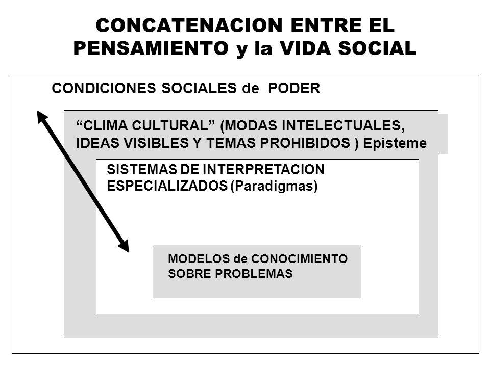 CONDICIONES SOCIALES de PODER CONCATENACION ENTRE EL PENSAMIENTO y la VIDA SOCIAL CLIMA CULTURAL (MODAS INTELECTUALES, IDEAS VISIBLES Y TEMAS PROHIBID