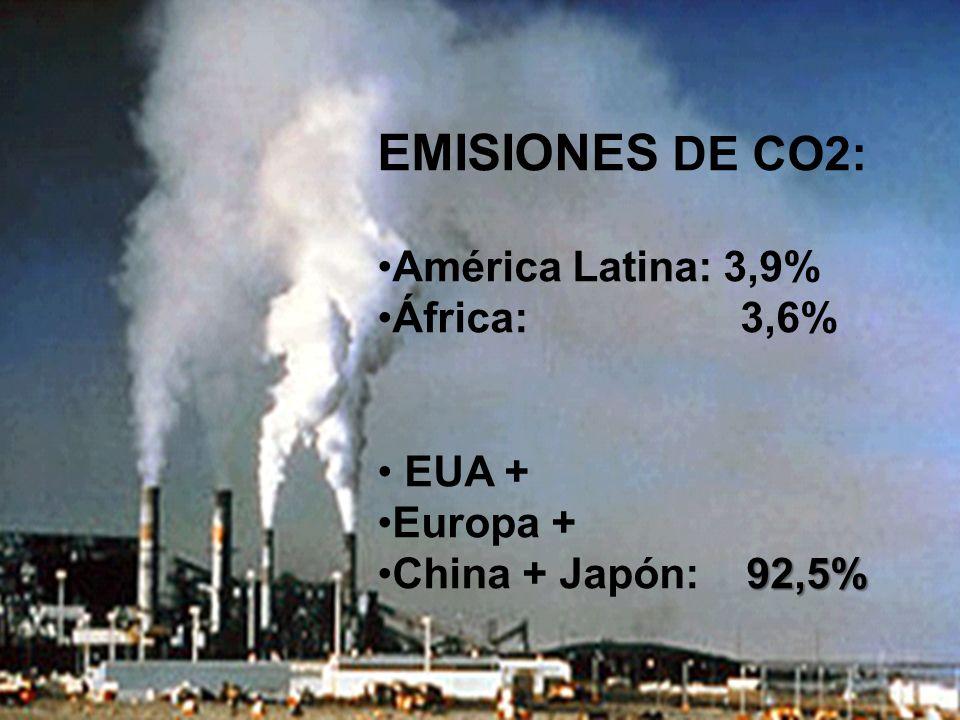 EMISIONES DE CO2: América Latina: 3,9% África: 3,6% EUA + Europa + 92,5%China + Japón: 92,5%