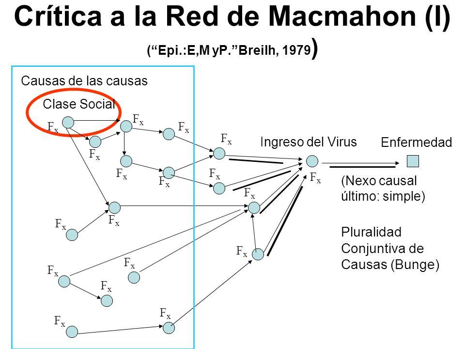 Crítica a la Red de Macmahon (I) (Epi.:E,M yP.Breilh, 1979 ) Enfermedad Ingreso del Virus (Nexo causal último: simple) Clase Social Pluralidad Conjunt
