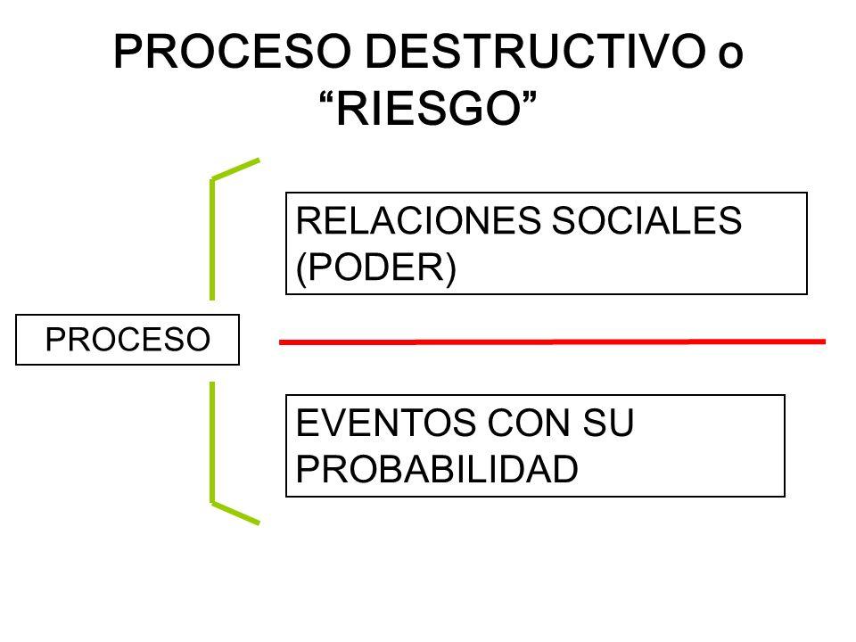 PROCESO DESTRUCTIVO o RIESGO PROCESO RELACIONES SOCIALES (PODER) EVENTOS CON SU PROBABILIDAD