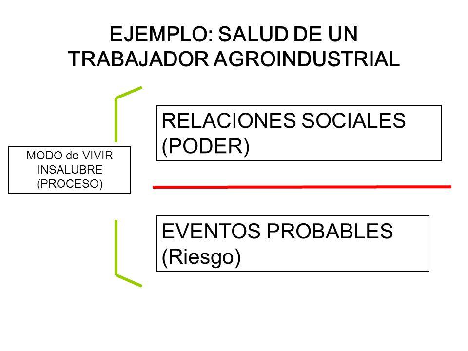 EJEMPLO: SALUD DE UN TRABAJADOR AGROINDUSTRIAL MODO de VIVIR INSALUBRE (PROCESO) RELACIONES SOCIALES (PODER) EVENTOS PROBABLES (Riesgo)