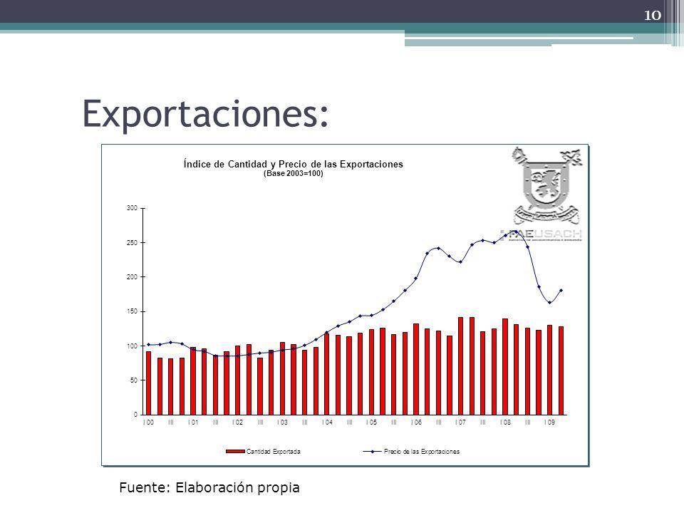 Exportaciones: 10 Fuente: Elaboración propia