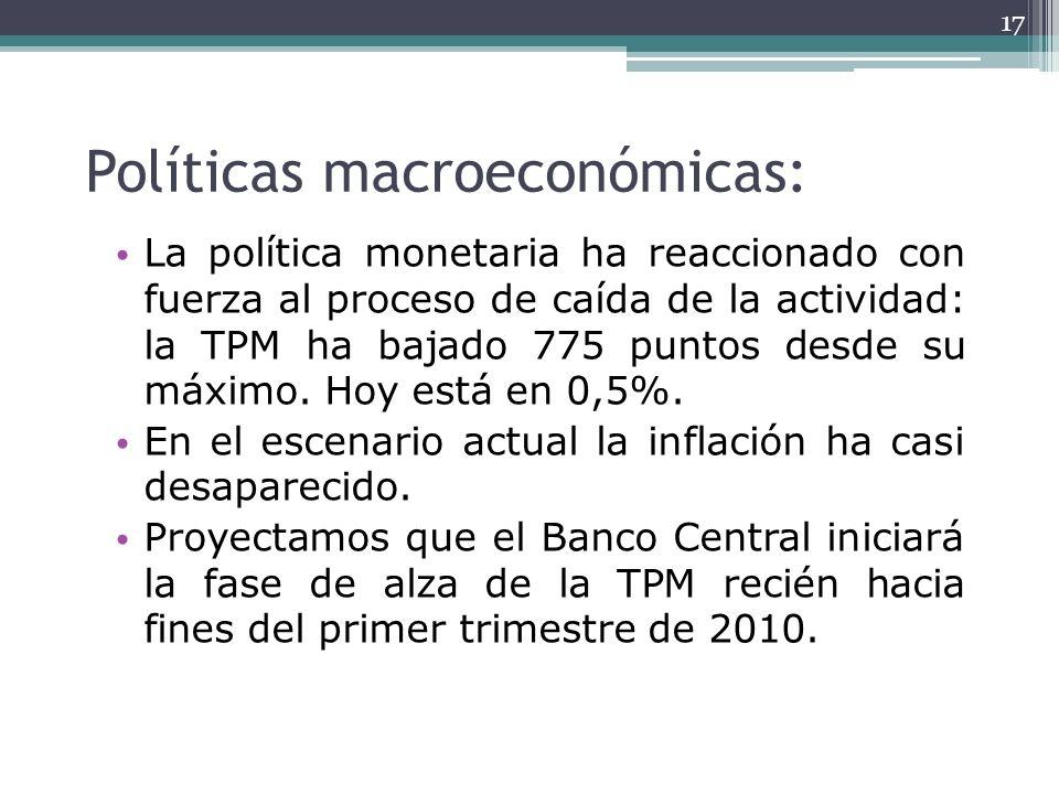 Políticas macroeconómicas: La política monetaria ha reaccionado con fuerza al proceso de caída de la actividad: la TPM ha bajado 775 puntos desde su m