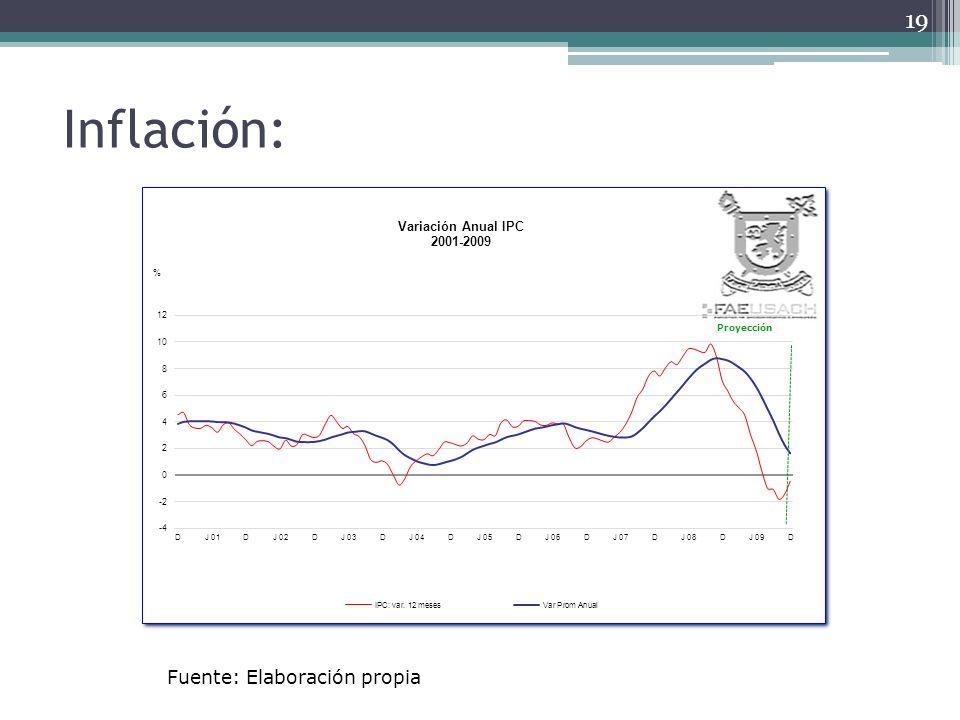 Inflación: 19 Fuente: Elaboración propia