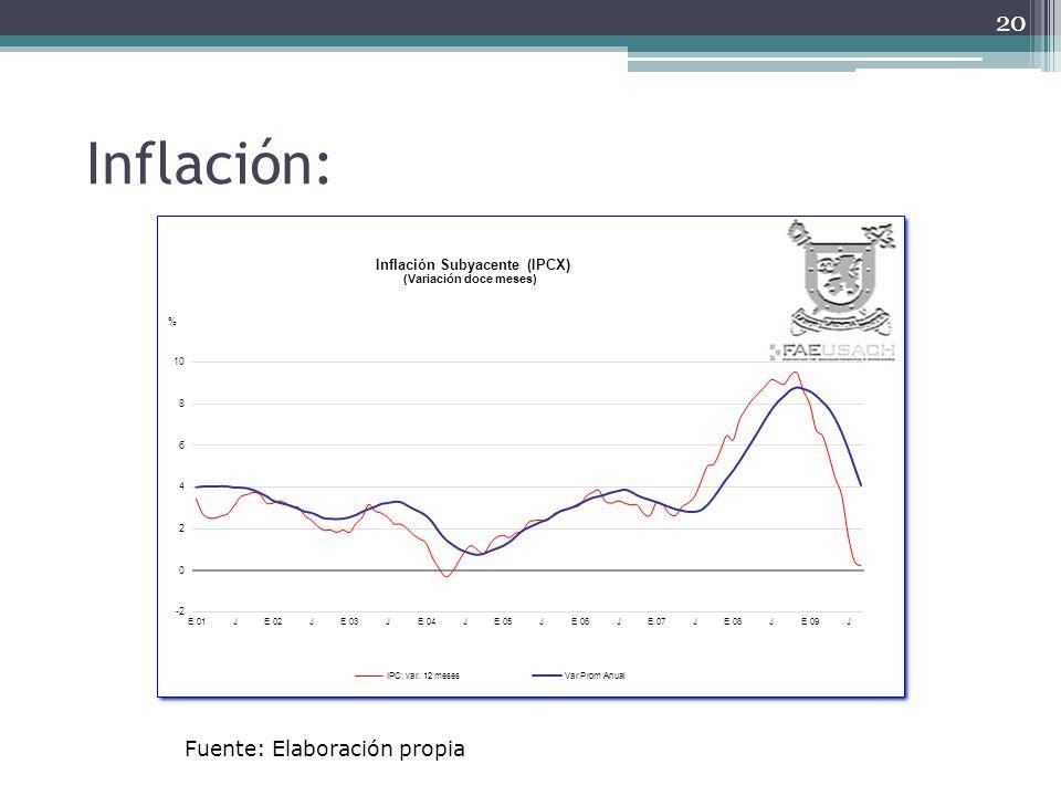 Inflación: 20 Fuente: Elaboración propia