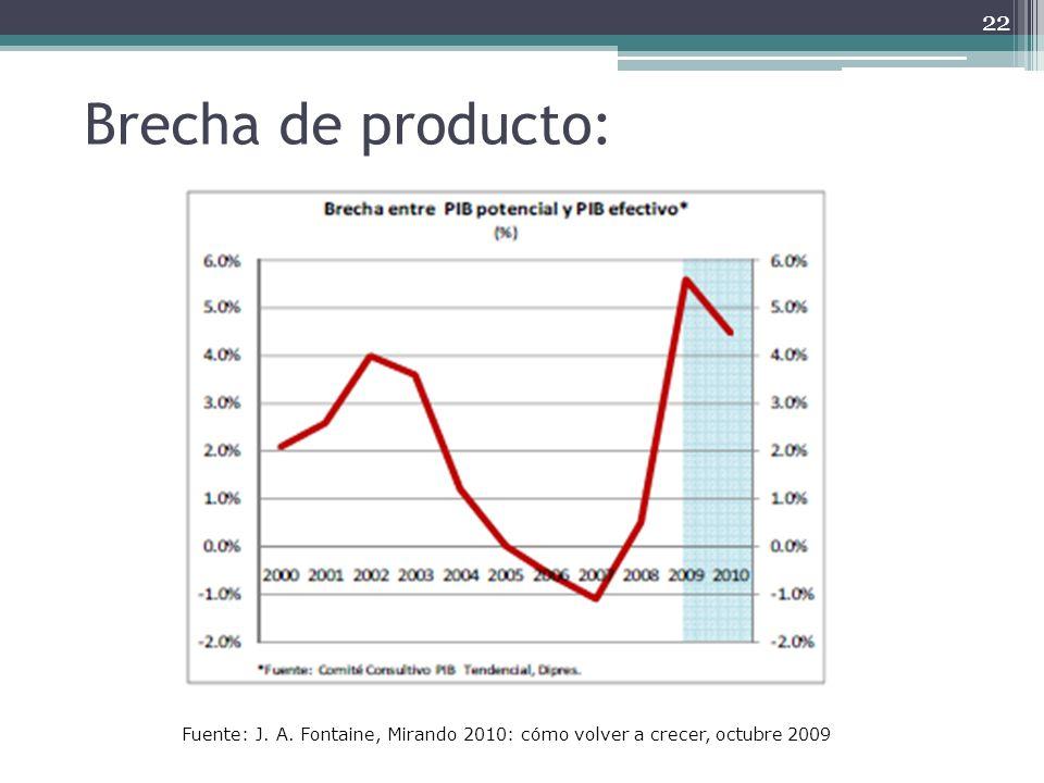 Brecha de producto: 22 Fuente: J. A. Fontaine, Mirando 2010: cómo volver a crecer, octubre 2009