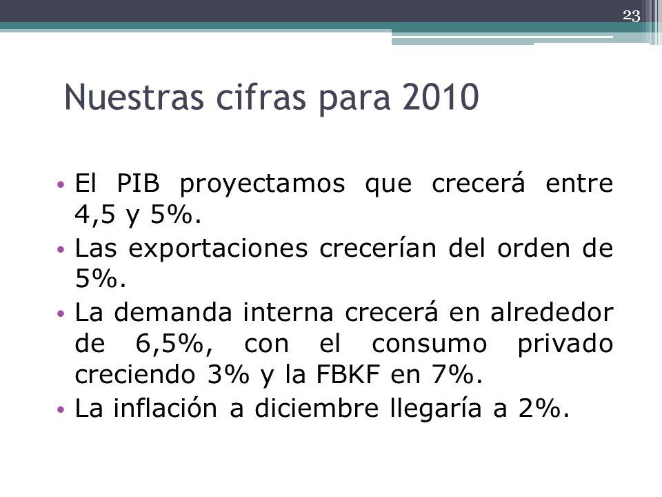 Nuestras cifras para 2010 El PIB proyectamos que crecerá entre 4,5 y 5%. Las exportaciones crecerían del orden de 5%. La demanda interna crecerá en al