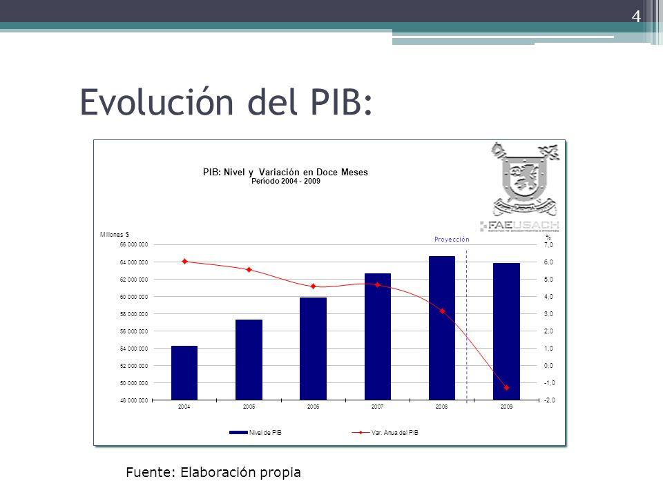 PIB tendencial: 25 Fuente: Dipres: Informe de las Finanzas Públicas, 2009