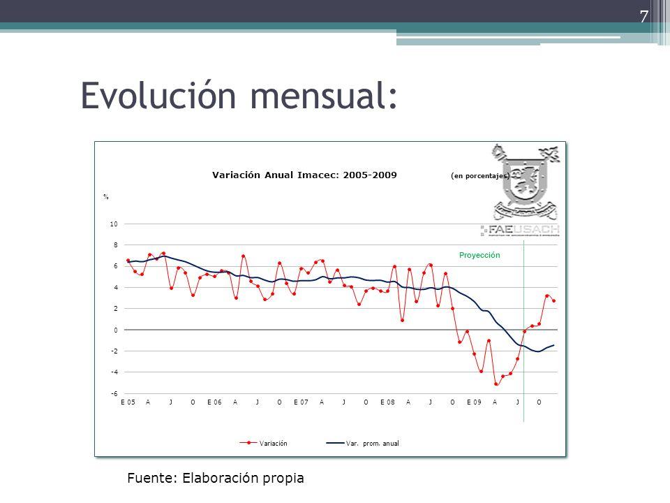 Evolución mensual: 8 Fuente: Elaboración propia