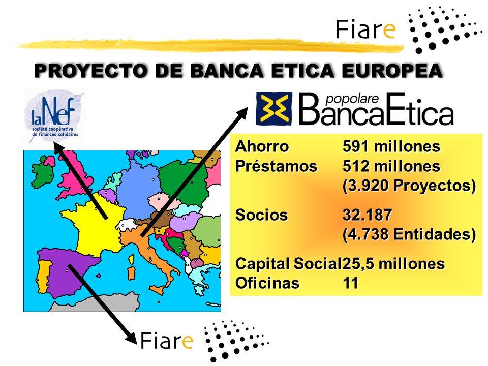 PROYECTO DE BANCA ETICA EUROPEA Ahorro591 millones Préstamos512 millones (3.920 Proyectos) Socios32.187 (4.738 Entidades) Capital Social25,5 millones