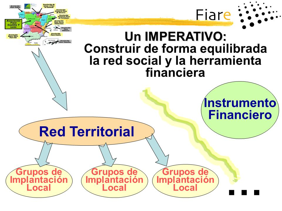 Un IMPERATIVO: Construir de forma equilibrada la red social y la herramienta financiera Red Territorial Grupos de Implantación Local Grupos de Implant