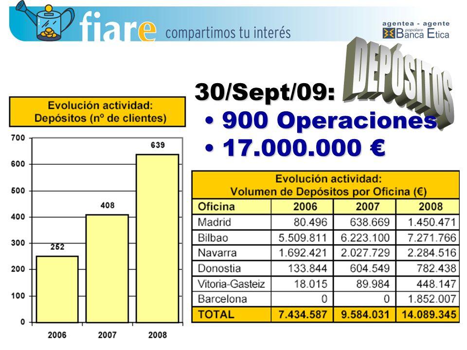 30/Sept/09: 900 Operaciones900 Operaciones 17.000.00017.000.000