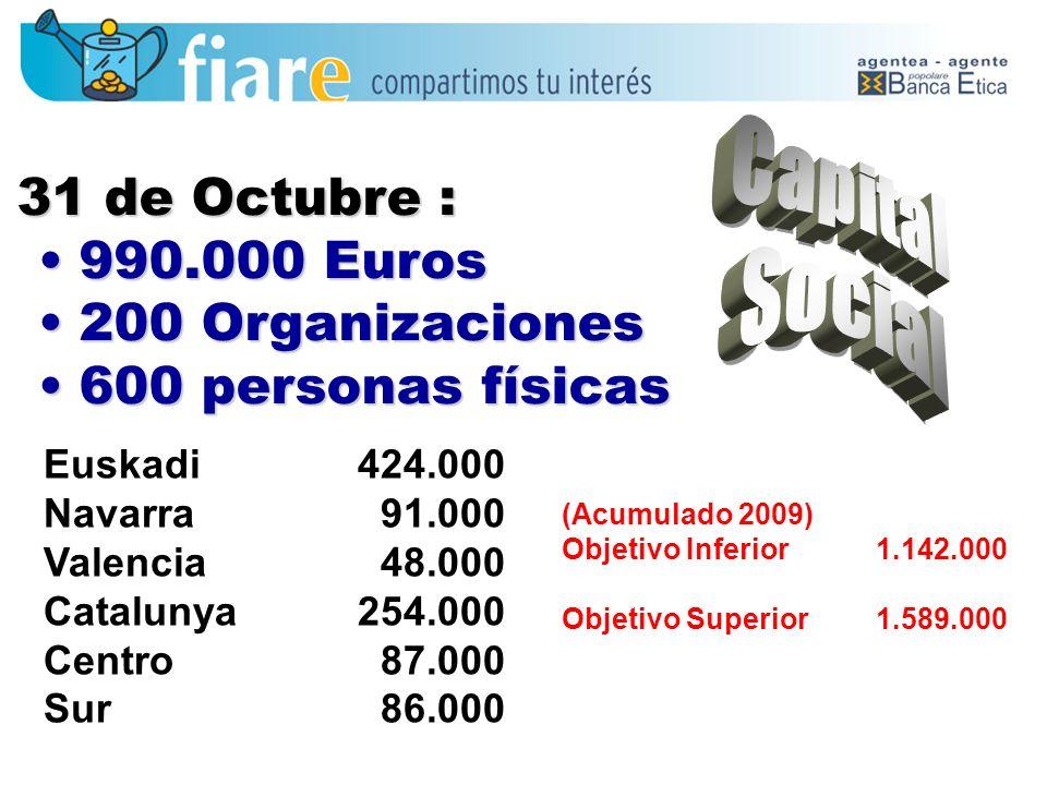 31 de Octubre : 990.000 Euros990.000 Euros 200 Organizaciones200 Organizaciones 600 personas físicas600 personas físicas Euskadi424.000 Navarra 91.000