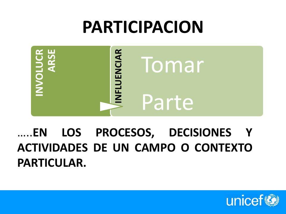 PARTICIPACION …..EN LOS PROCESOS, DECISIONES Y ACTIVIDADES DE UN CAMPO O CONTEXTO PARTICULAR. INVOLUCR ARSE INFLUENCIAR Tomar Parte