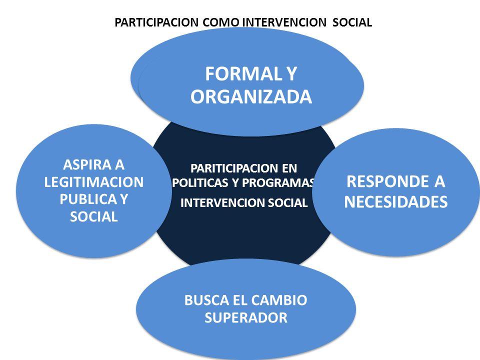 PARTICIPACION COMO INTERVENCION SOCIAL PARITICIPACION EN POLITICAS Y PROGRAMAS INTERVENCION SOCIAL PARITICIPACION EN POLITICAS Y PROGRAMAS INTERVENCIO
