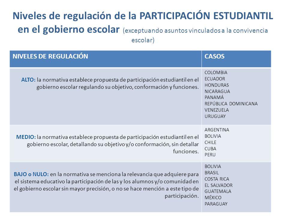 Niveles de regulación de la PARTICIPACIÓN ESTUDIANTIL en el gobierno escolar (exceptuando asuntos vinculados a la convivencia escolar) NIVELES DE REGU
