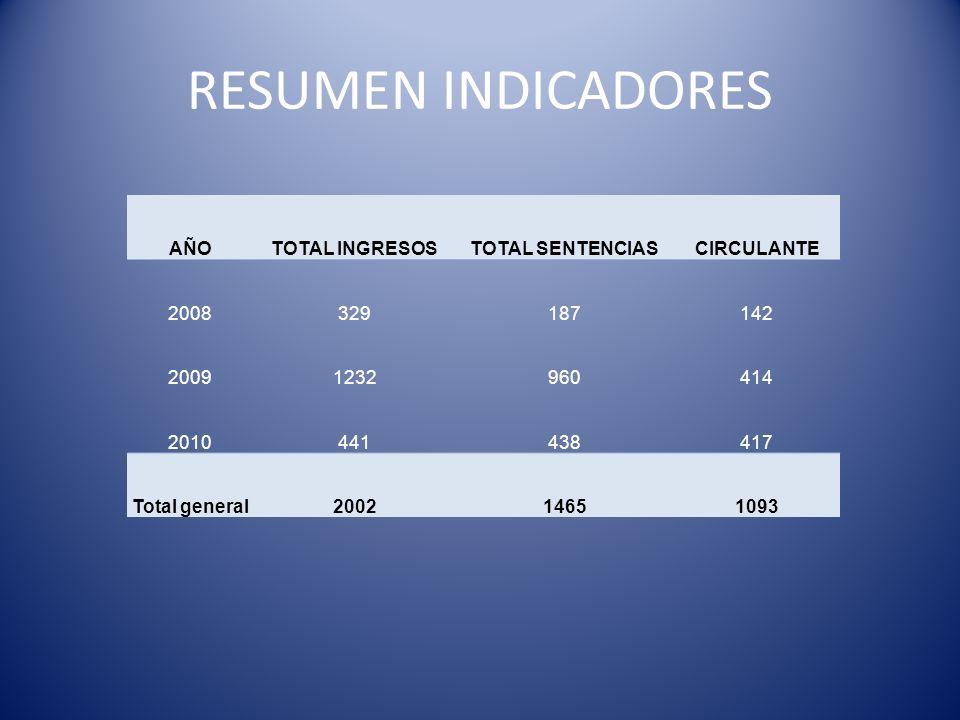 RESUMEN INDICADORES AÑOTOTAL INGRESOSTOTAL SENTENCIASCIRCULANTE 2008329187142 20091232960414 2010441438417 Total general200214651093