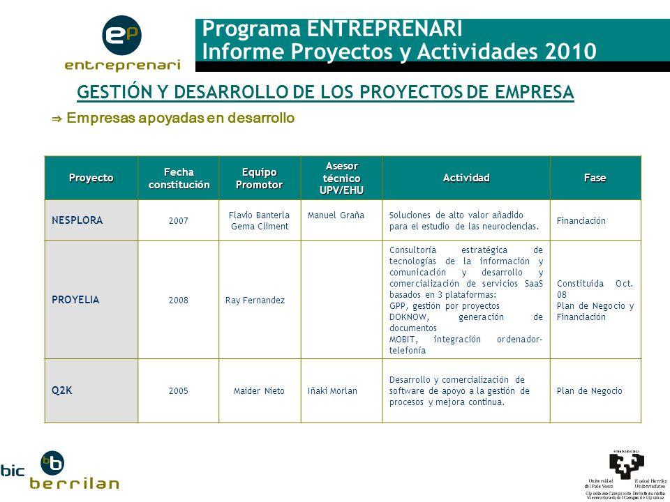 Programa ENTREPRENARI Informe Proyectos y Actividades 2010 GESTIÓN Y DESARROLLO DE LOS PROYECTOS DE EMPRESA Empresas apoyadas en desarrolloProyecto Fe