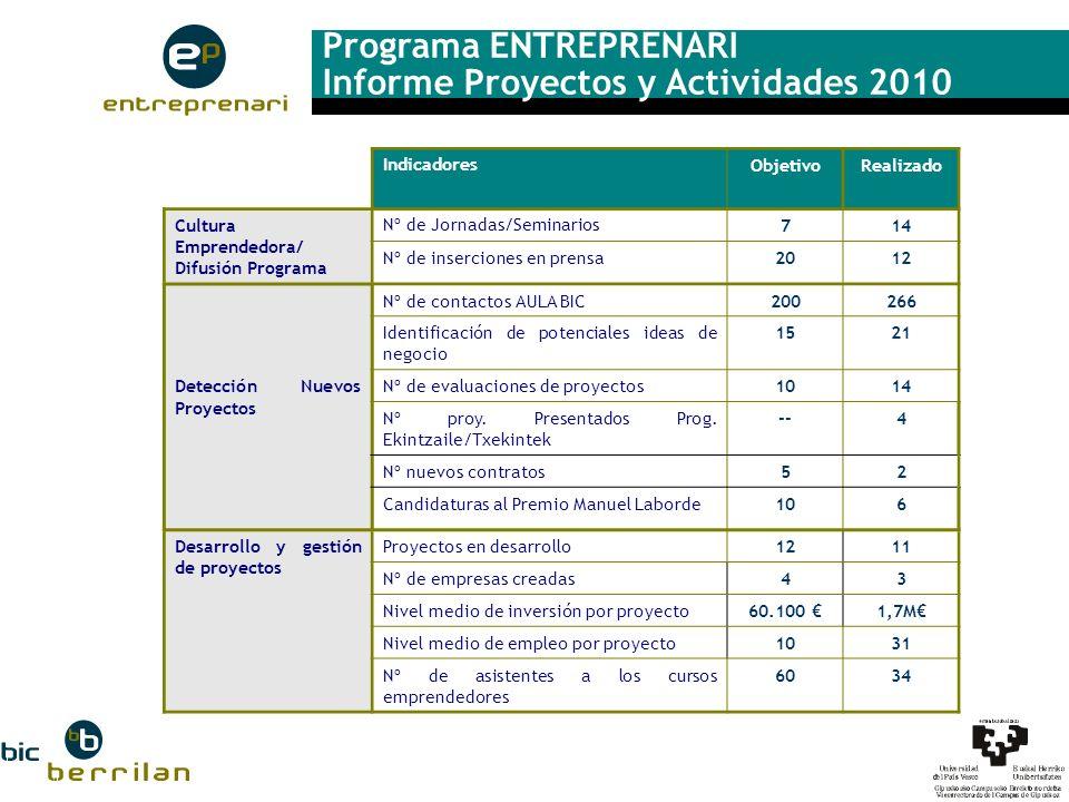 Programa ENTREPRENARI Informe Proyectos y Actividades 2010 IndicadoresObjetivoRealizado Cultura Emprendedora/ Difusión Programa Nº de Jornadas/Seminar