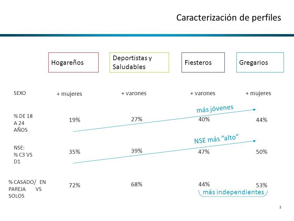 3 Caracterización de perfiles + mujeres + varones % DE 18 A 24 AÑOS 19%44% 27%40% SEXO 35%50% 39% 47% NSE: % C3 VS D1 72%53% 68%44% % CASADO/ EN PAREJ
