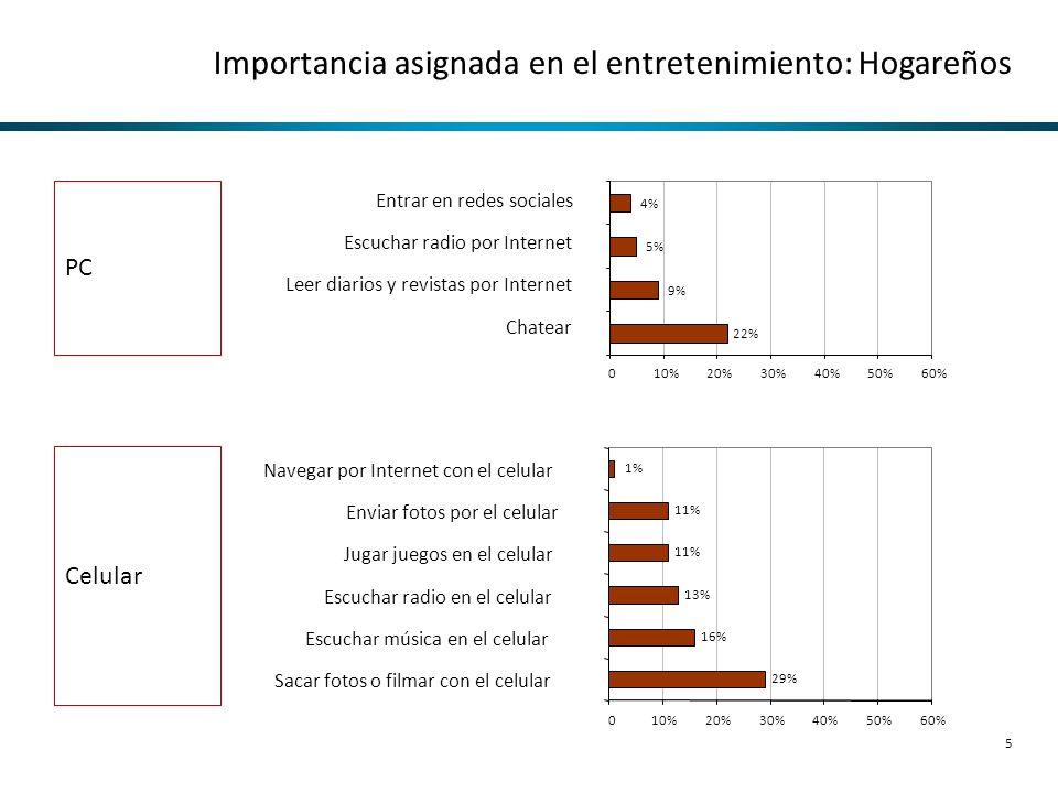 5 Importancia asignada en el entretenimiento: Hogareños 22% 9% 5% 4% 010%20%30%40%50%60% 29% 16% 13% 11% 1% 010%20%30%40%50%60% Sacar fotos o filmar c