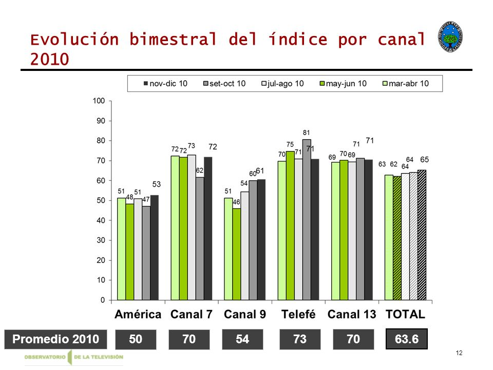 12 Evolución bimestral del índice por canal 2010 Promedio 20105070 547370 63.6