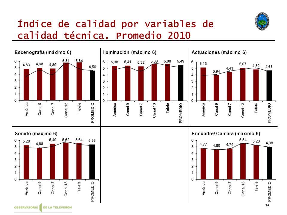 14 Índice de calidad por variables de calidad técnica. Promedio 2010 Escenografía (máximo 6)Iluminación (máximo 6)Actuaciones (máximo 6) Sonido (máxim