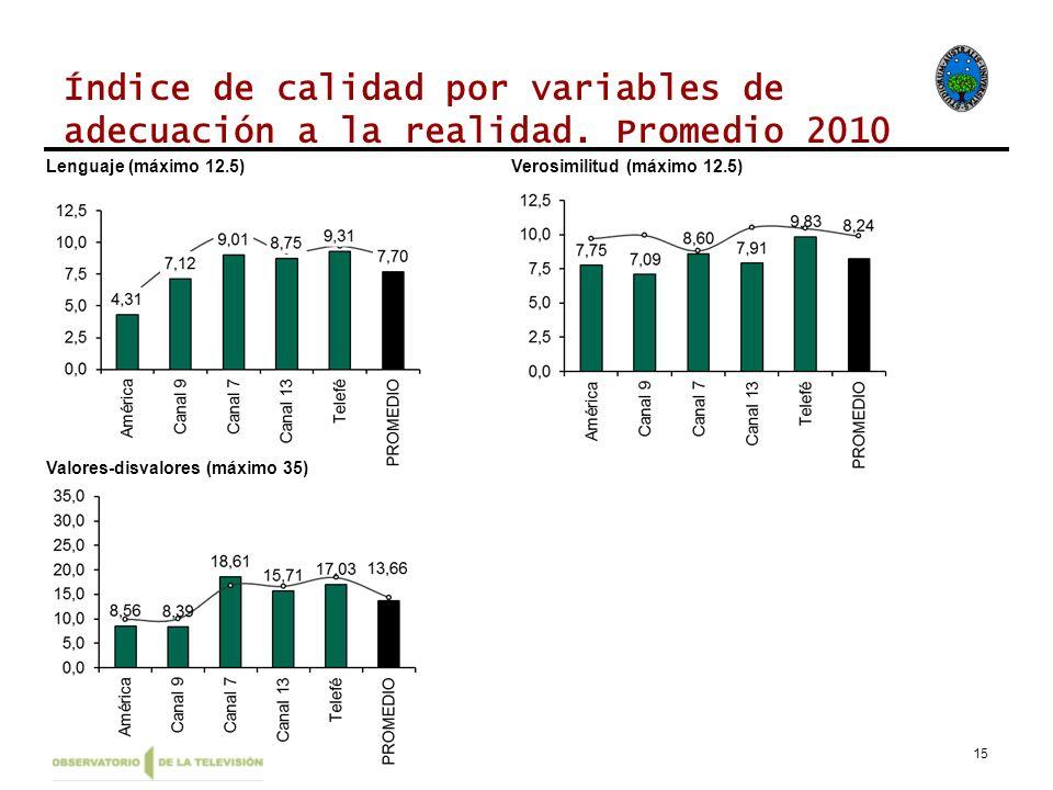 15 Índice de calidad por variables de adecuación a la realidad. Promedio 2010 Lenguaje (máximo 12.5)Verosimilitud (máximo 12.5) Valores-disvalores (má