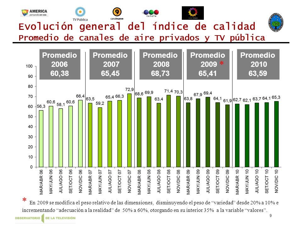 10 Evolución promedio anual por Canal 20062007200820092010