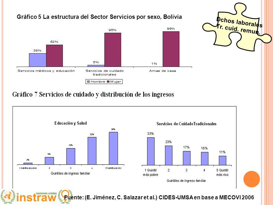 Gráfico 5 La estructura del Sector Servicios por sexo, Bolivia Dchos laborales Tr. cuid. remun. Fuente: (E. Jiménez, C. Salazar et al.) CIDES-UMSA en