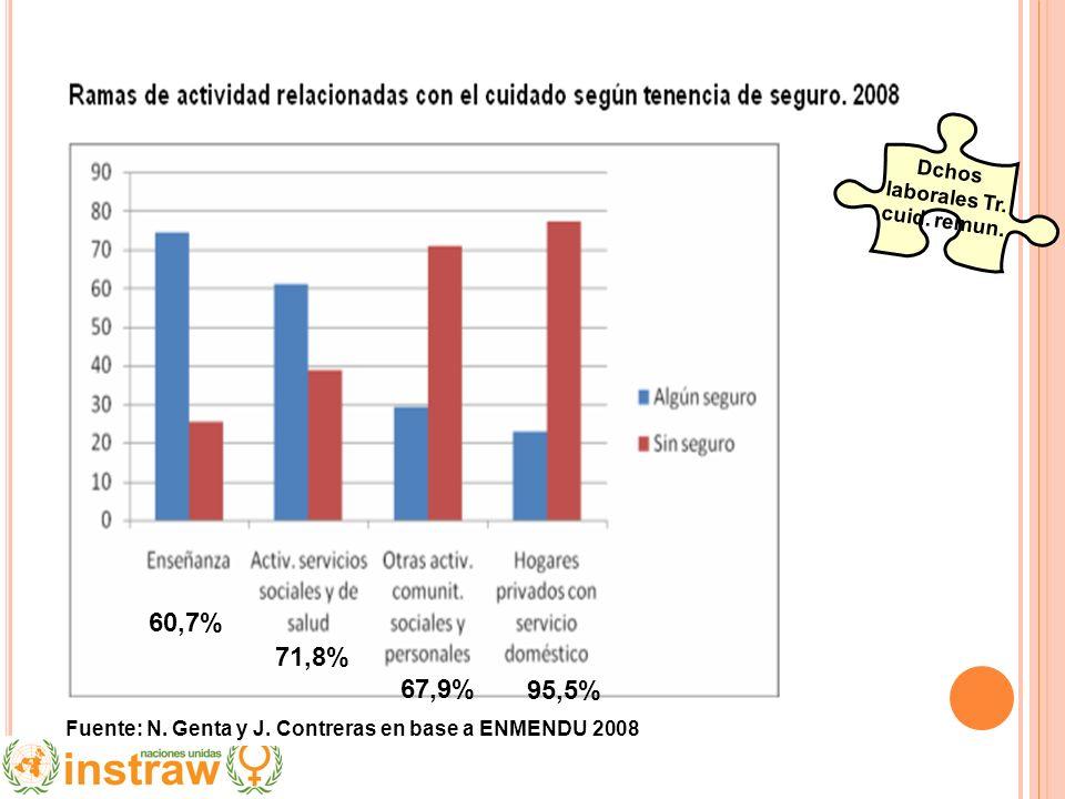 60,7% 71,8% 67,9% 95,5% Fuente: N. Genta y J. Contreras en base a ENMENDU 2008 Dchos laborales Tr. cuid. remun.