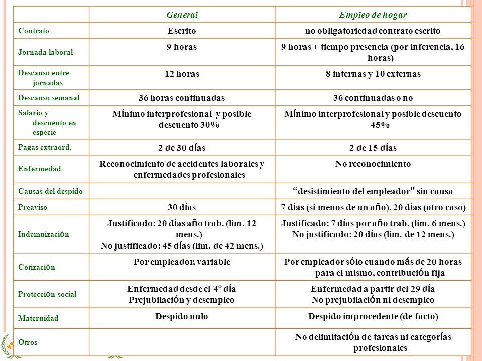 GeneralEmpleo de hogar Contrato Escritono obligatoriedad contrato escrito Jornada laboral 9 horas9 horas + tiempo presencia (por inferencia, 16 horas)