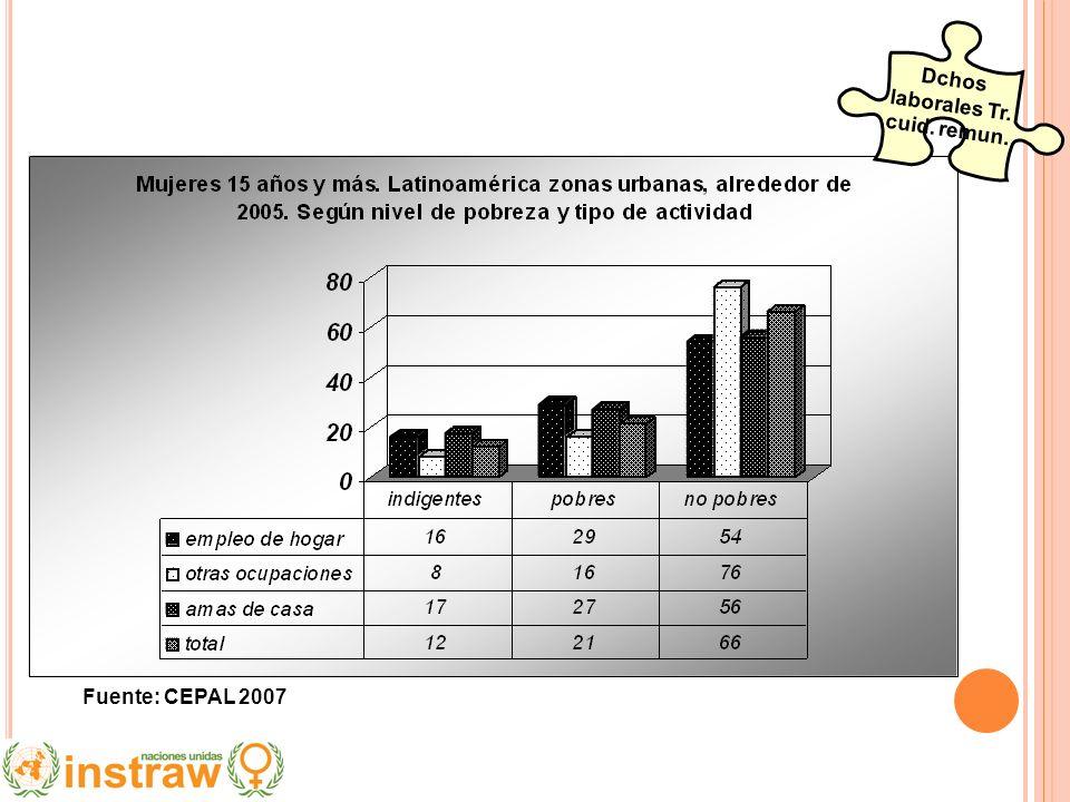 Dchos laborales Tr. cuid. remun. Fuente: CEPAL 2007