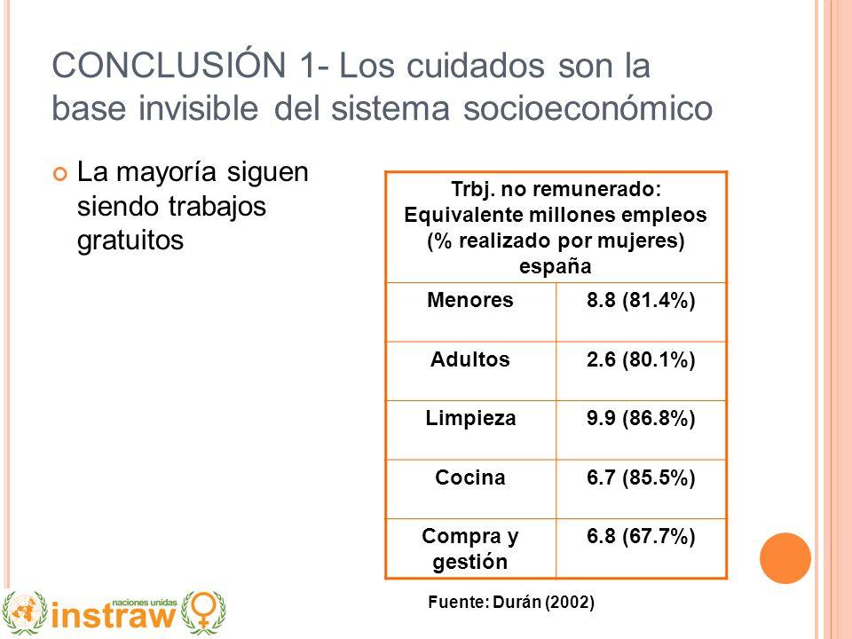 CONCLUSIÓN 1- Los cuidados son la base invisible del sistema socioeconómico La mayoría siguen siendo trabajos gratuitos Trbj. no remunerado: Equivalen