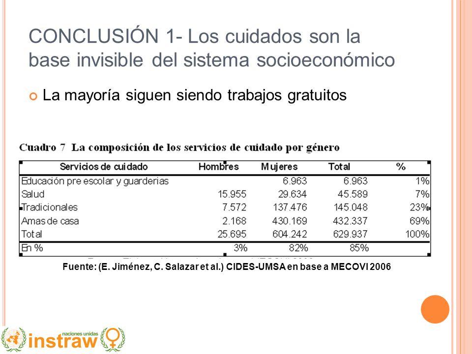 CONCLUSIÓN 1- Los cuidados son la base invisible del sistema socioeconómico La mayoría siguen siendo trabajos gratuitos Fuente: (E. Jiménez, C. Salaza
