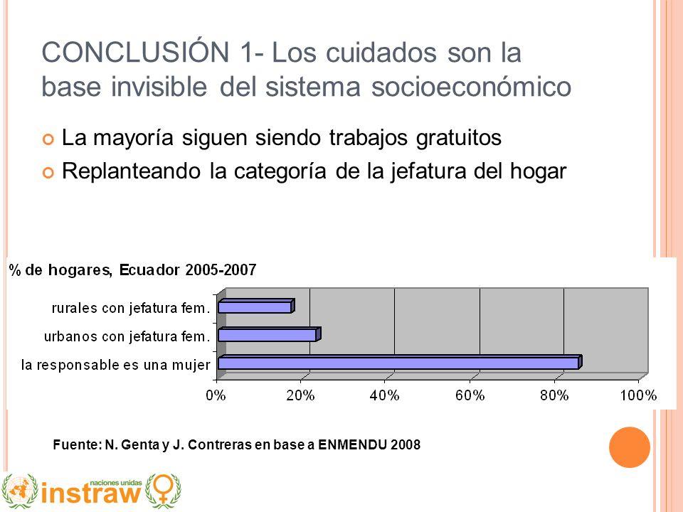 CONCLUSIÓN 1- Los cuidados son la base invisible del sistema socioeconómico La mayoría siguen siendo trabajos gratuitos Replanteando la categoría de l