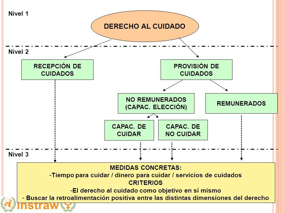 Nivel 3 Nivel 2 Nivel 1 DERECHO AL CUIDADO RECEPCIÓN DE CUIDADOS PROVISIÓN DE CUIDADOS NO REMUNERADOS (CAPAC. ELECCIÓN) REMUNERADOS CAPAC. DE CUIDAR C