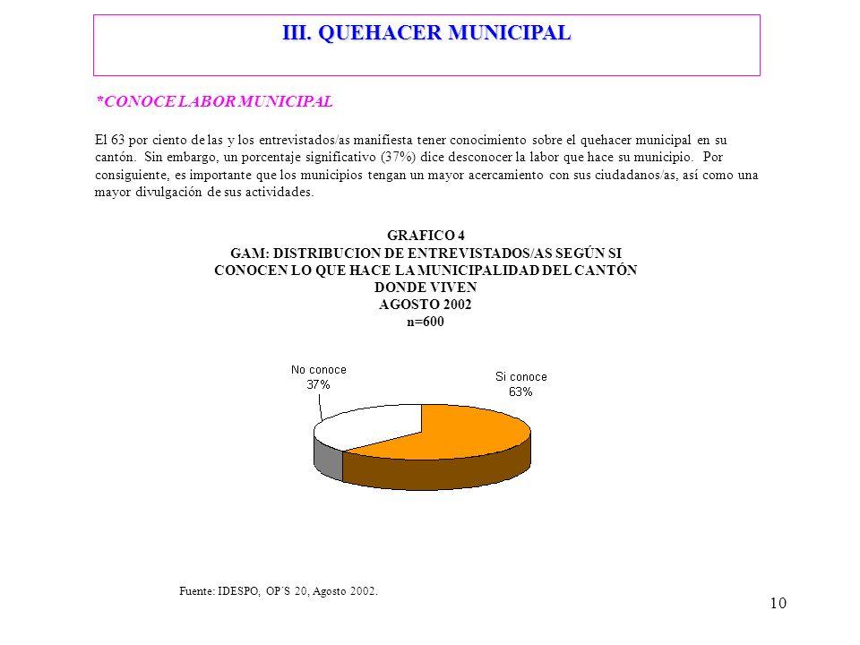 10 III. QUEHACER MUNICIPAL *CONOCE LABOR MUNICIPAL El 63 por ciento de las y los entrevistados/as manifiesta tener conocimiento sobre el quehacer muni