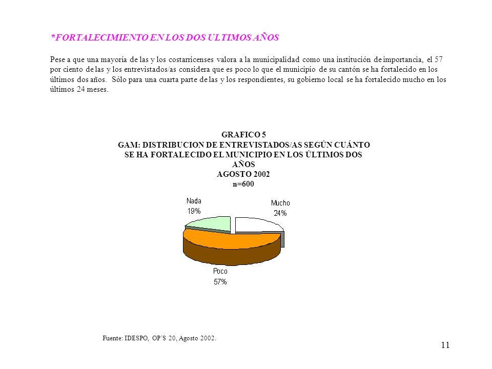 11 *FORTALECIMIENTO EN LOS DOS ULTIMOS AÑOS Pese a que una mayoría de las y los costarricenses valora a la municipalidad como una institución de impor