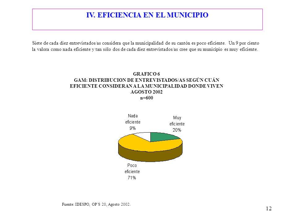 12 IV. EFICIENCIA EN EL MUNICIPIO Siete de cada diez entrevistados/as considera que la municipalidad de su cantón es poco eficiente. Un 9 por ciento l