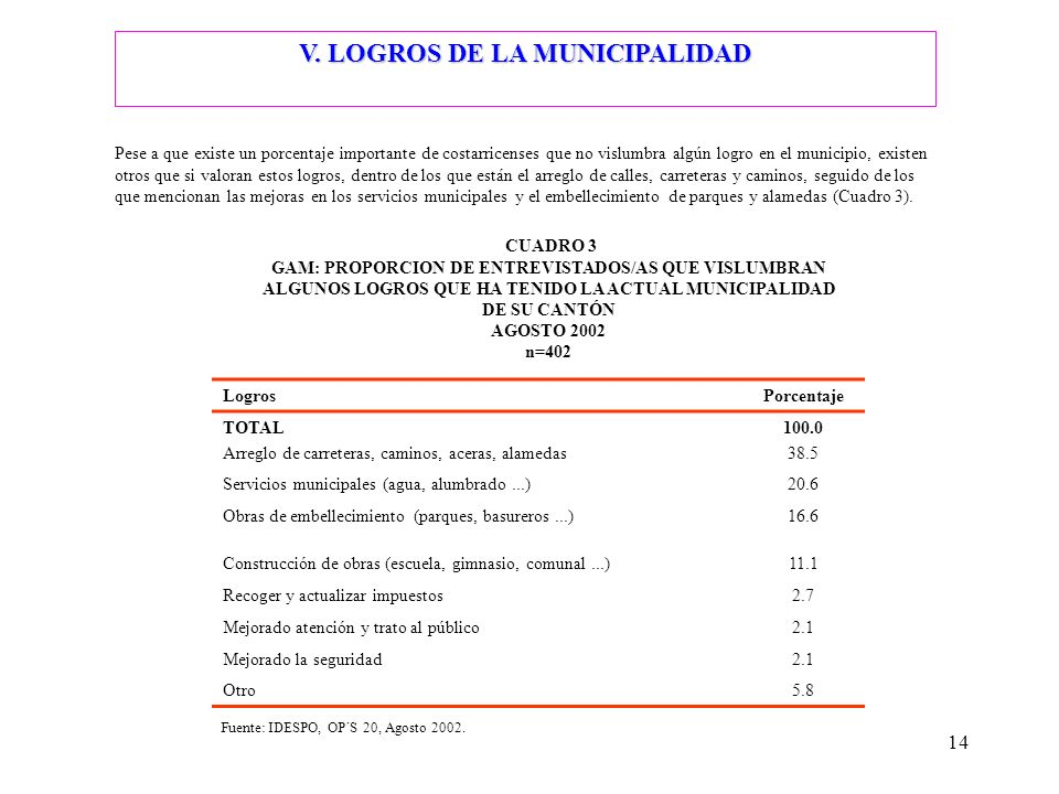 14 V. LOGROS DE LA MUNICIPALIDAD Pese a que existe un porcentaje importante de costarricenses que no vislumbra algún logro en el municipio, existen ot