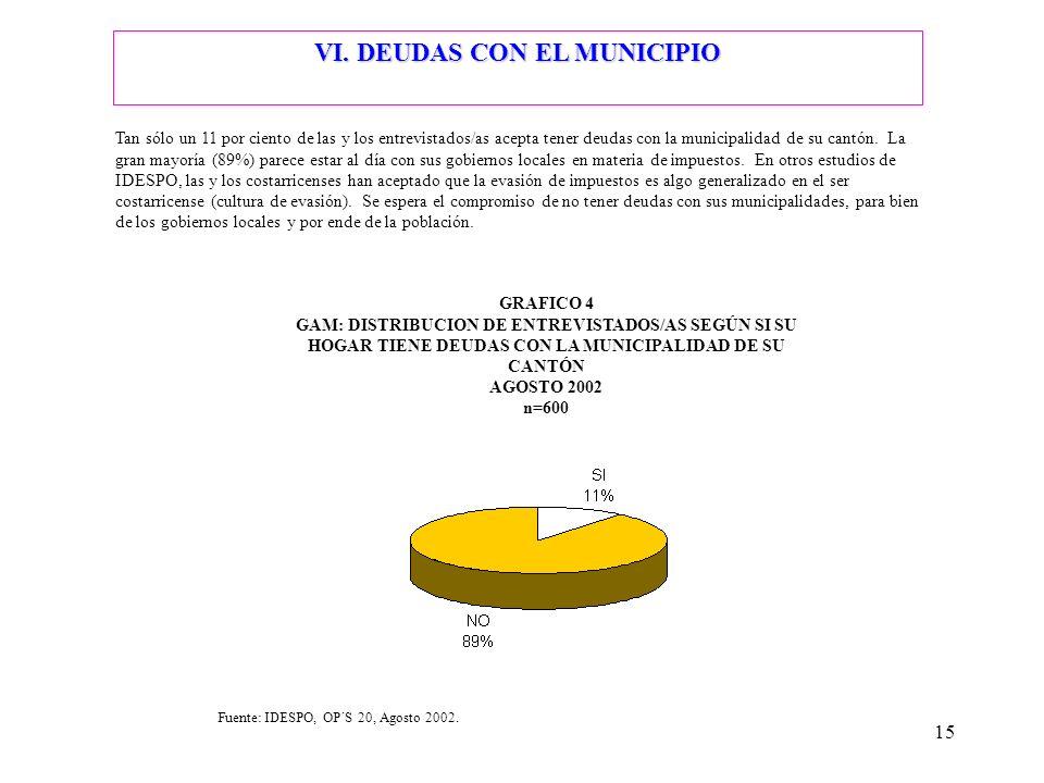 15 VI. DEUDAS CON EL MUNICIPIO Tan sólo un 11 por ciento de las y los entrevistados/as acepta tener deudas con la municipalidad de su cantón. La gran