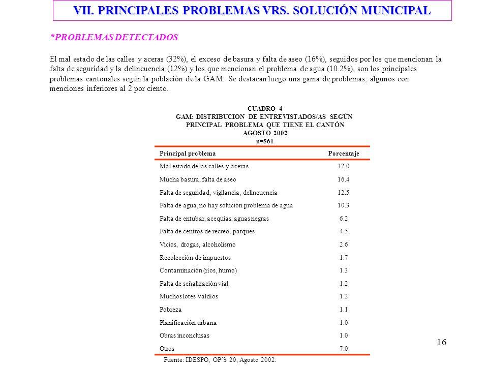 16 VII. PRINCIPALES PROBLEMAS VRS. SOLUCIÓN MUNICIPAL *PROBLEMAS DETECTADOS El mal estado de las calles y aceras (32%), el exceso de basura y falta de