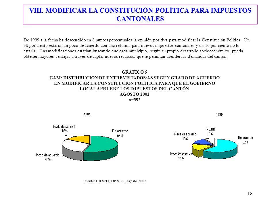 18 De 1999 a la fecha ha descendido en 8 puntos porcentuales la opinión positiva para modificar la Constitución Política. Un 30 por ciento estaría un