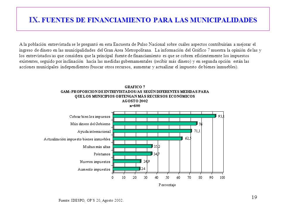19 IX. FUENTES DE FINANCIAMIENTO PARA LAS MUNICIPALIDADES A la población entrevistada se le preguntó en esta Encuesta de Pulso Nacional sobre cuáles a