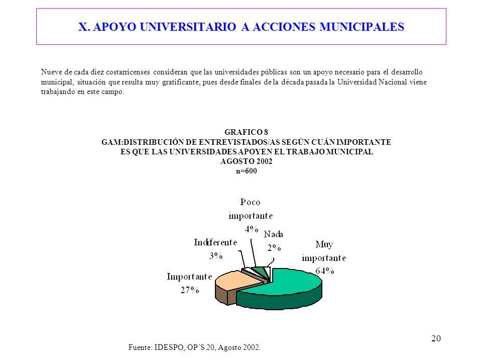 20 X. APOYO UNIVERSITARIO A ACCIONES MUNICIPALES Nueve de cada diez costarricenses consideran que las universidades públicas son un apoyo necesario pa